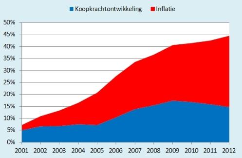 7600 Koopktachtontwikkeling en inflatie 2001-2012