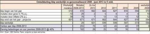 10011 Ontwikkeling bbp werkelijk vs genormaliseerd 2008 - juni 2013 in € mld.